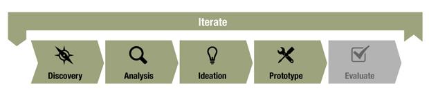 """Découverte, interprétation, idéation, expérimentation et évaluation, telles sont les 5 phases successives du processus itératif de """"Design Thinking"""" selon IDEO [1]."""